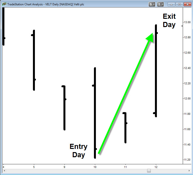 Forex4you 2 Period Rsi Pullback Trading Strategy Pdf – ABCreate